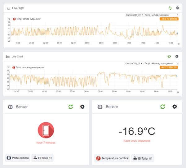 Dashboard. Monitorització i control de dades en instal·lacions. Control Room. Barcelona